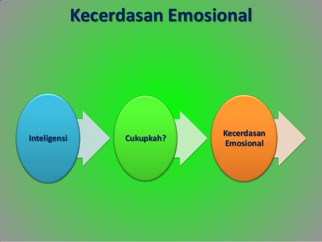 Kecerdasan Emosional Dalam Belajar